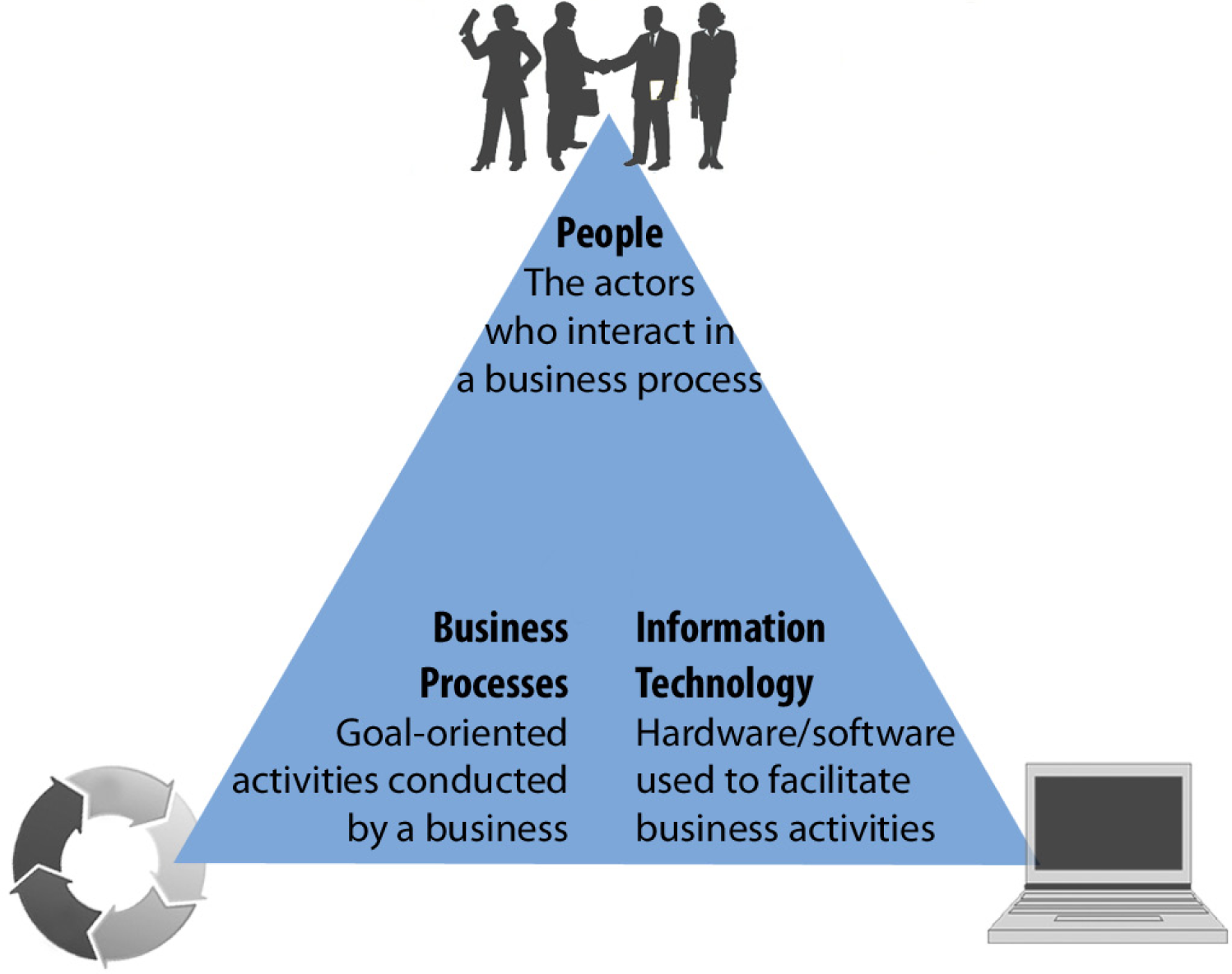 business information systems Business information systems study business information systems in the usa  to earn your degree or certificate as an international student, you have your.