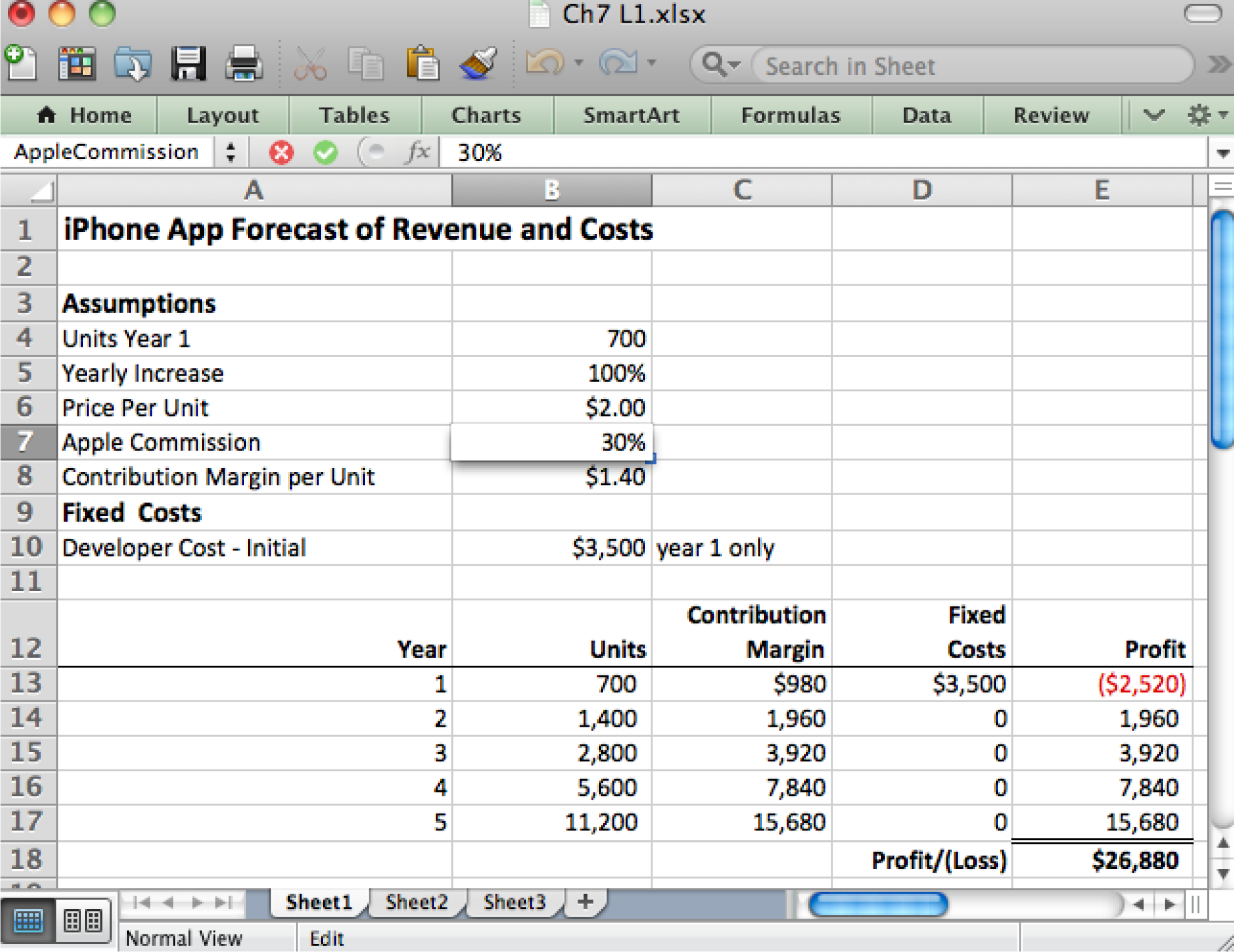 Spreadsheets To Estimate Costs