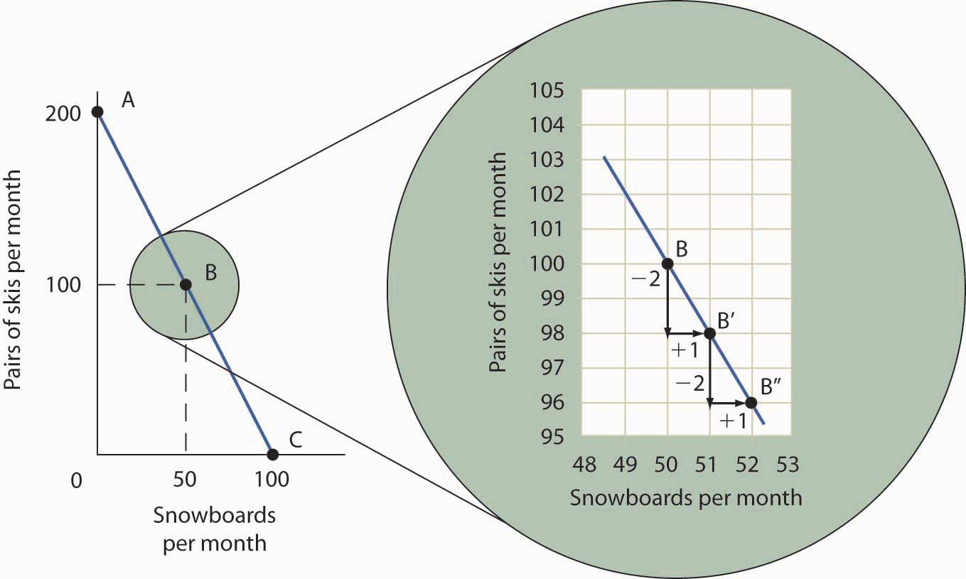possibility curve
