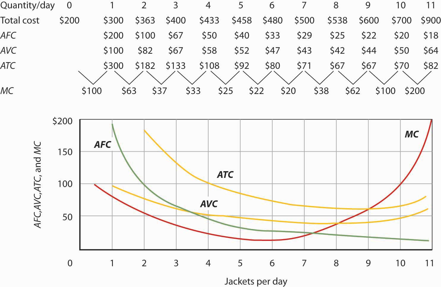 Short Run Marginal Cost Curve Total cost figures for Acme