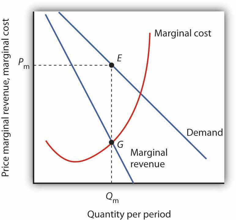 what describes the graphical relationship between average product and marginal