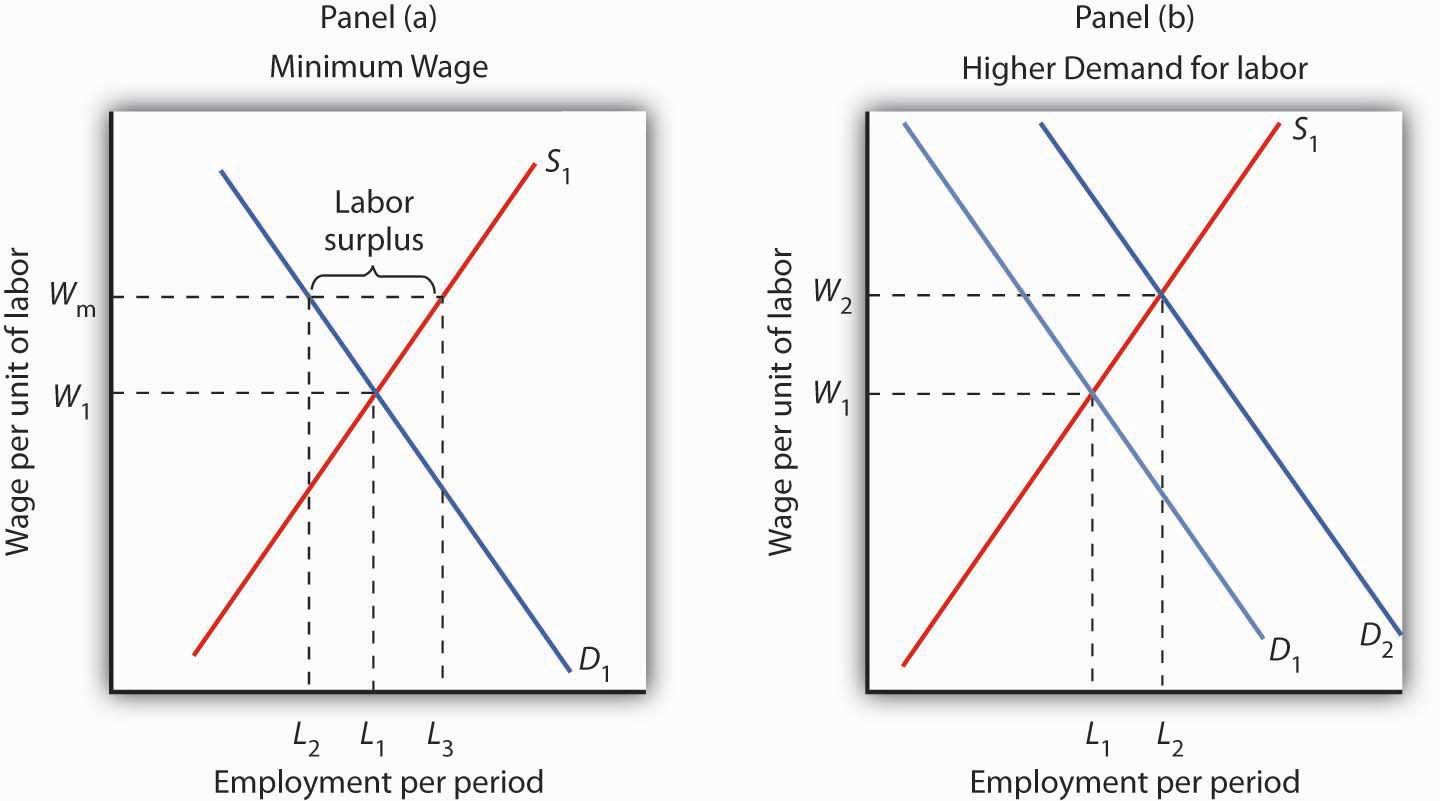 Wages and employment in perfect competition for Marke minimum