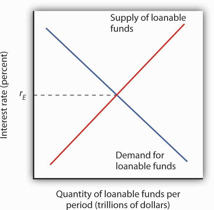 Interest Rates and the Markets for Capital and Natural ... Loanable Funds Graph