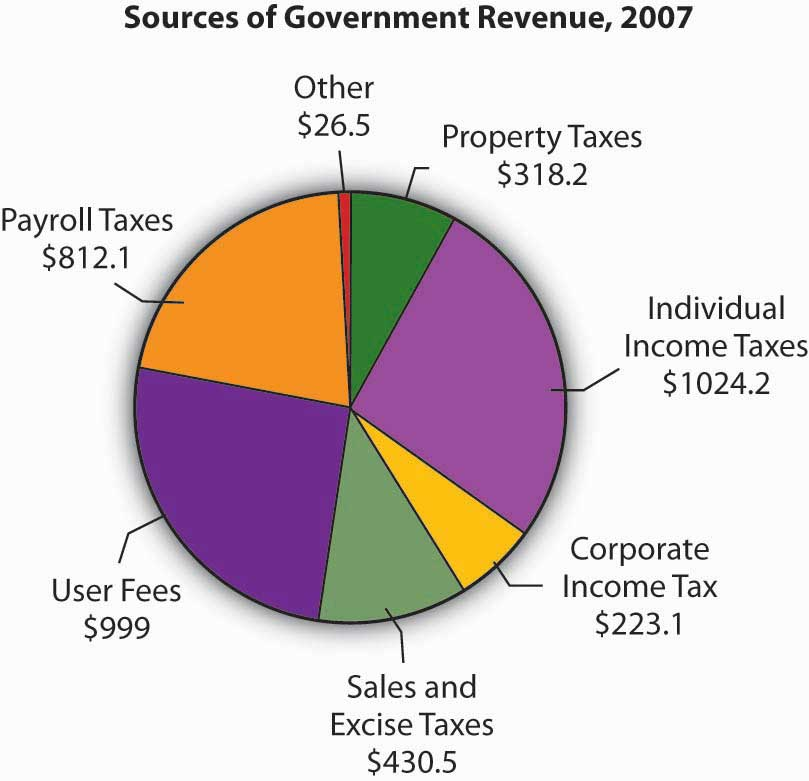 non tax revenue sources in india The finance minister puts down a report that contains government of india's revenue and  (revenues from tax and other sources)  non-tax revenue consist of.