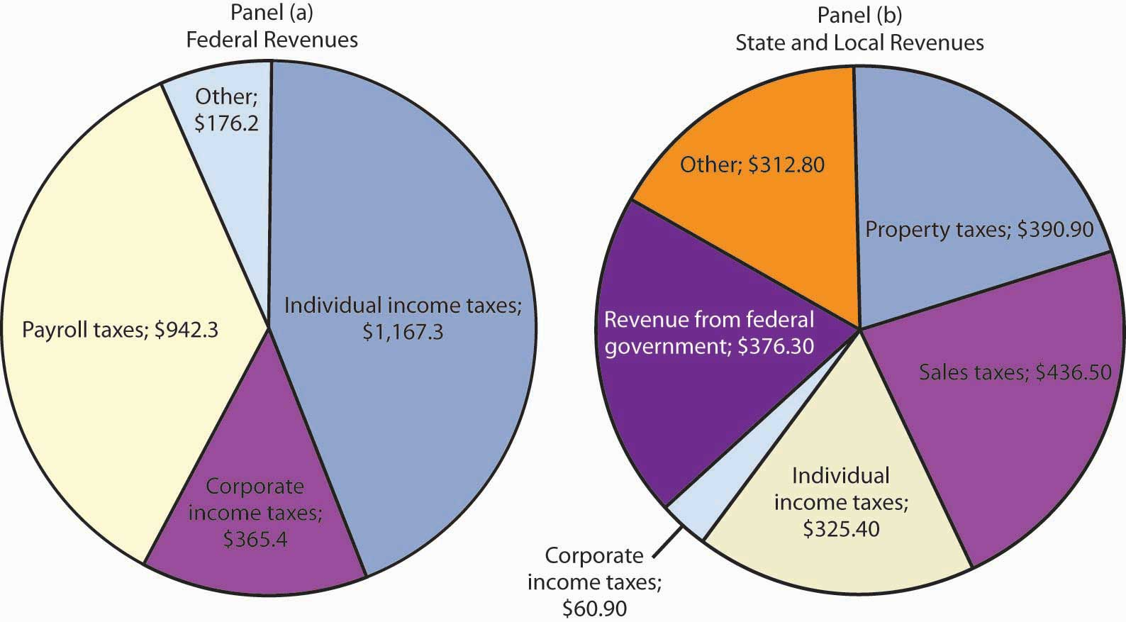 Government and fiscal policy taxes nvjuhfo Gallery