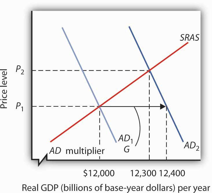 how to find slope of aggregate expenditure