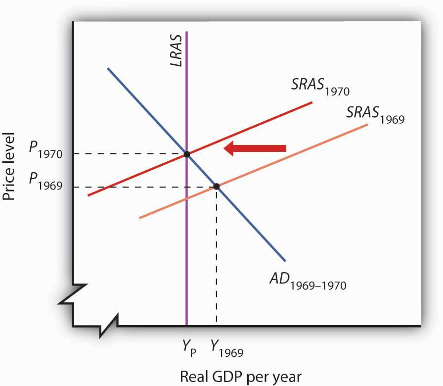 supply side economics history and relevance Neoclassical alternative to keynesian economics known as supply-side economics, which  such as economic history, culture, norms, and institutions are in the.