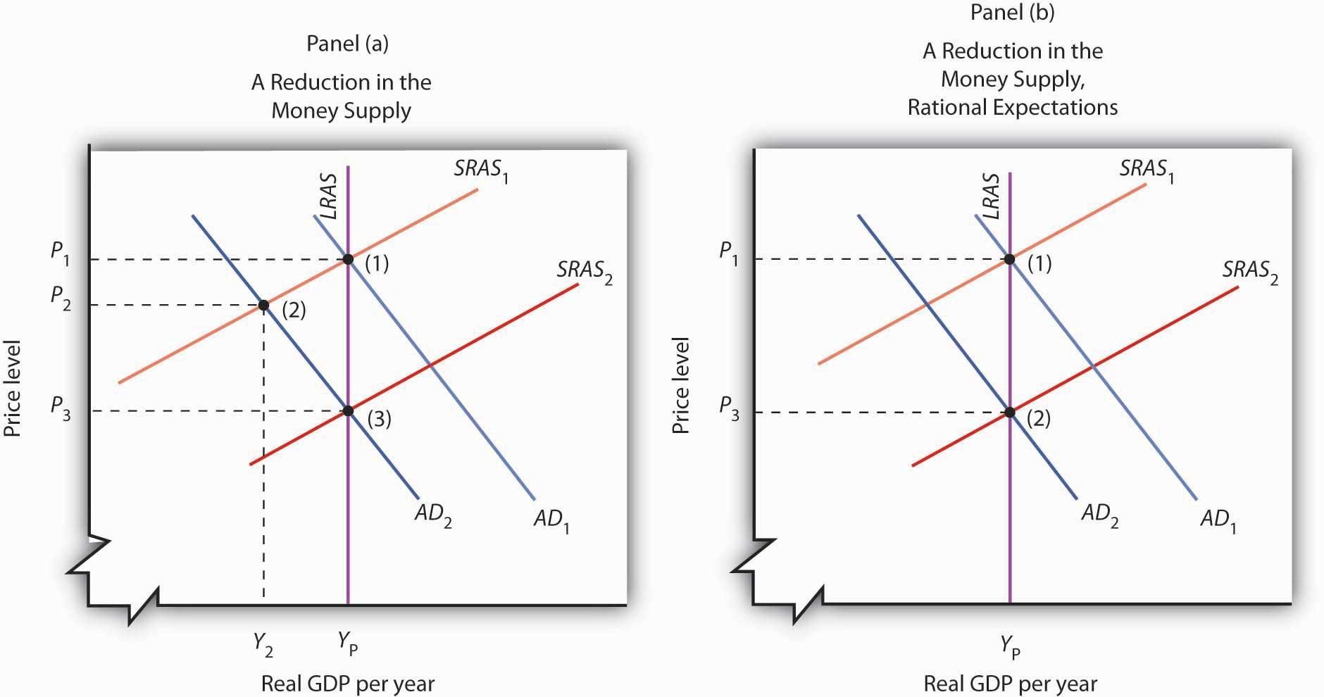 how to close the recessionary gap