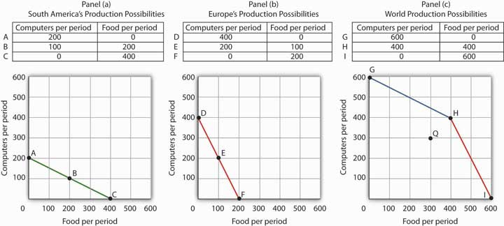 Confronting Scarcity: Choices in Production