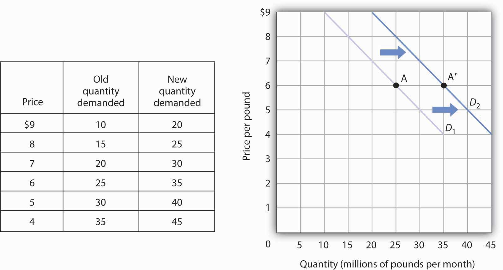 demand schedule vs demand curve