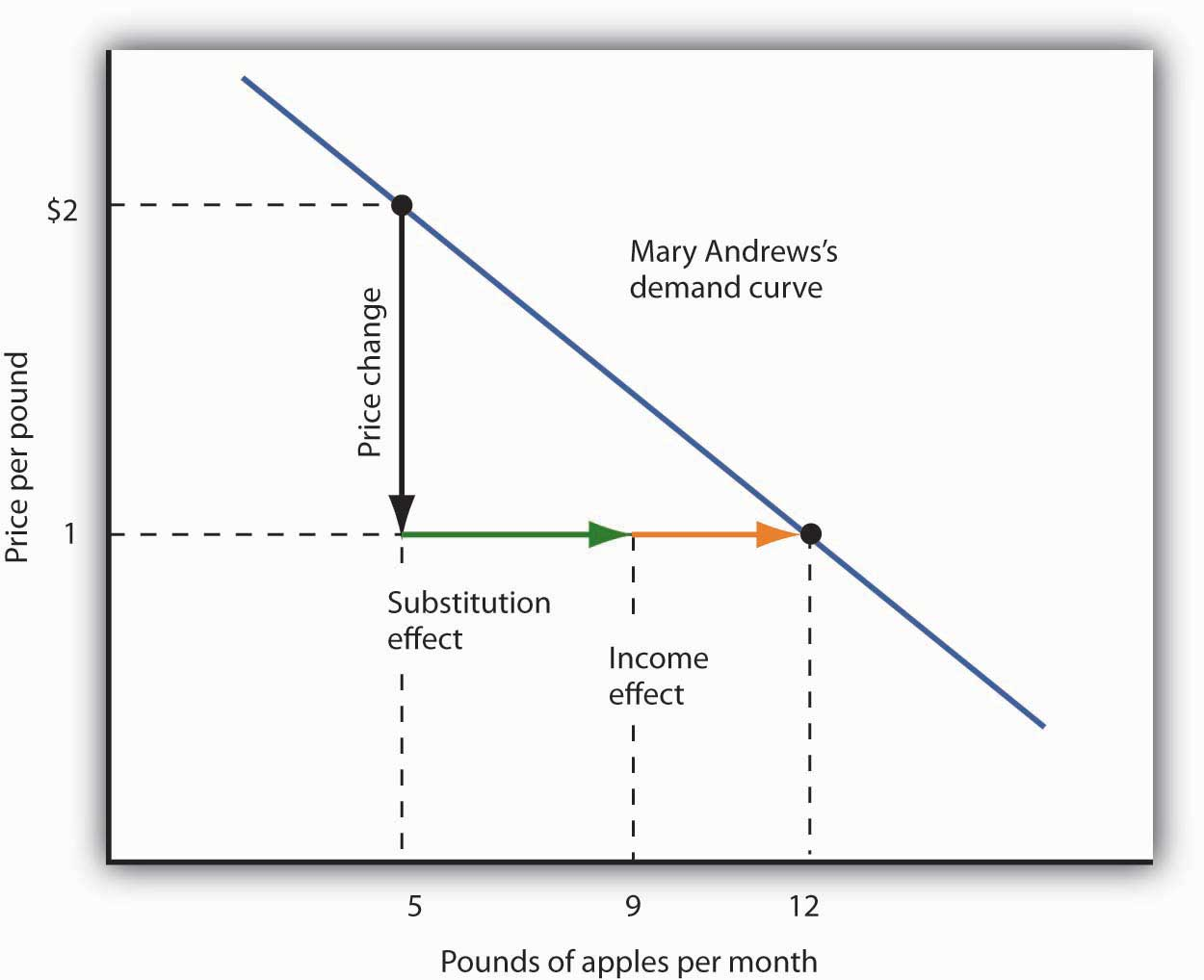 Utility maximization and the demand curve