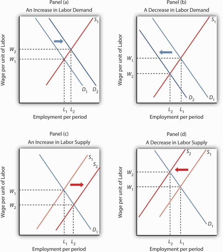National Longitudinal Surveys of Labor Market Experience, 1966-1992 (ICPSR 7610)