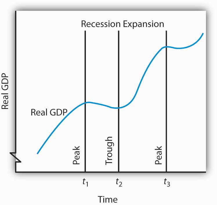 which letter on the graph represents a recession in the business cycle