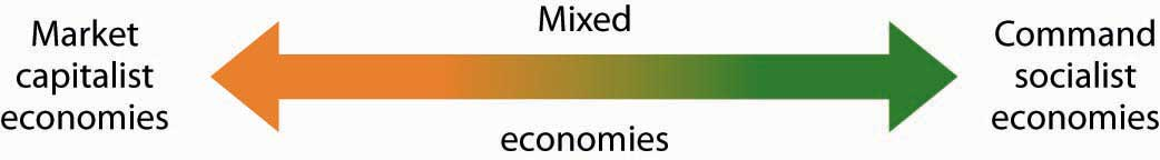 pros and cons of a capitalist economy