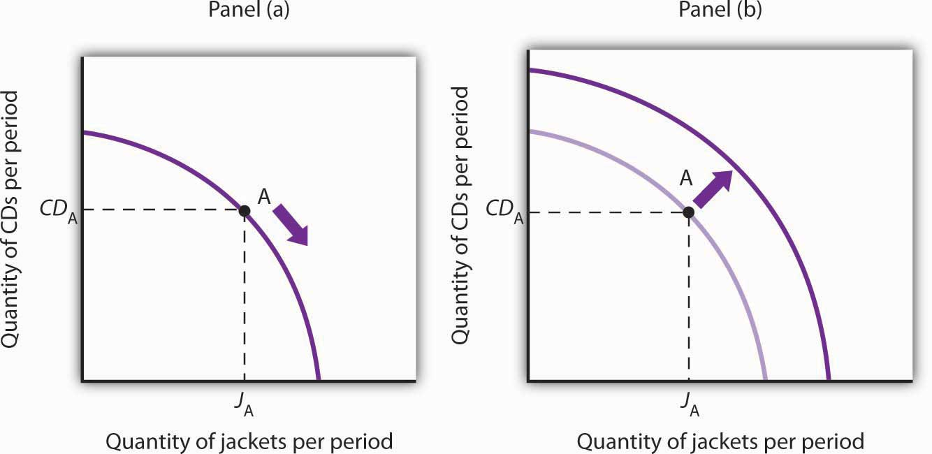 define ppc curve