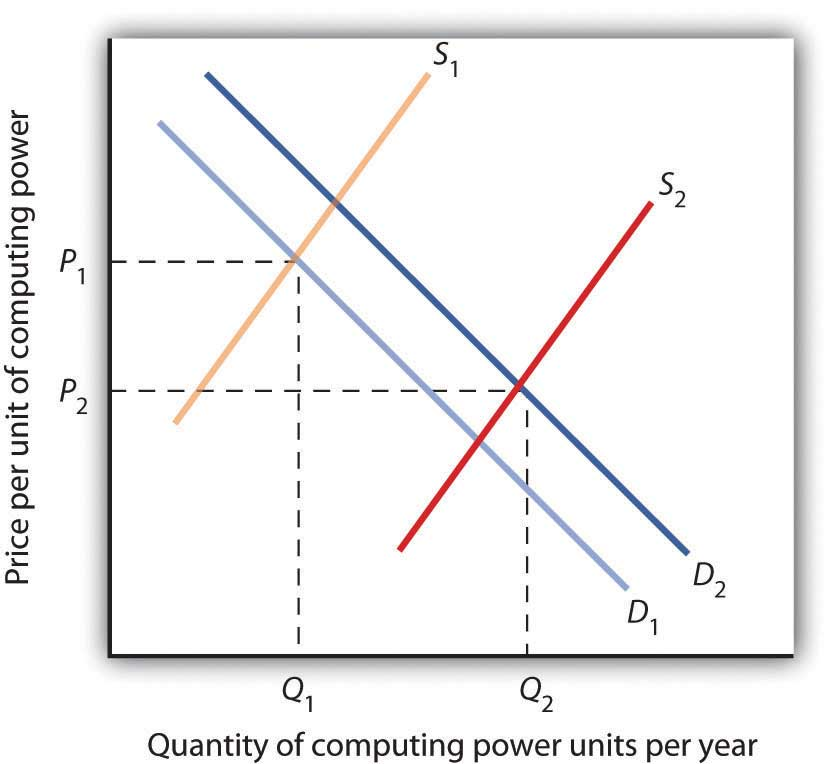 applications of demand and supply