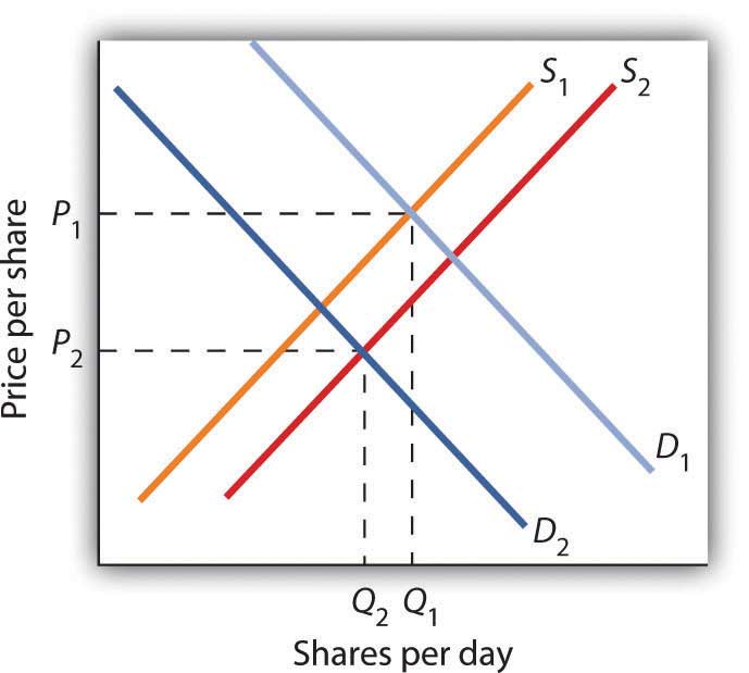 equilibrium problem set on supply demand Supply, demand, and equilibrium 1  the problem set  since a larger proportion of income devoted to a good is associated with a greater price.