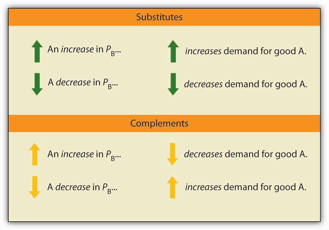 Responsiveness Of Demand To Other Factors