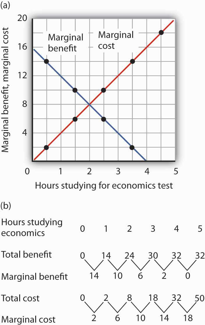 marginal costs and benefits A final result of a cba is where marginal benefits and marginal costs are equal  students apply cost-benefit analysis to a company's decision to switch from.