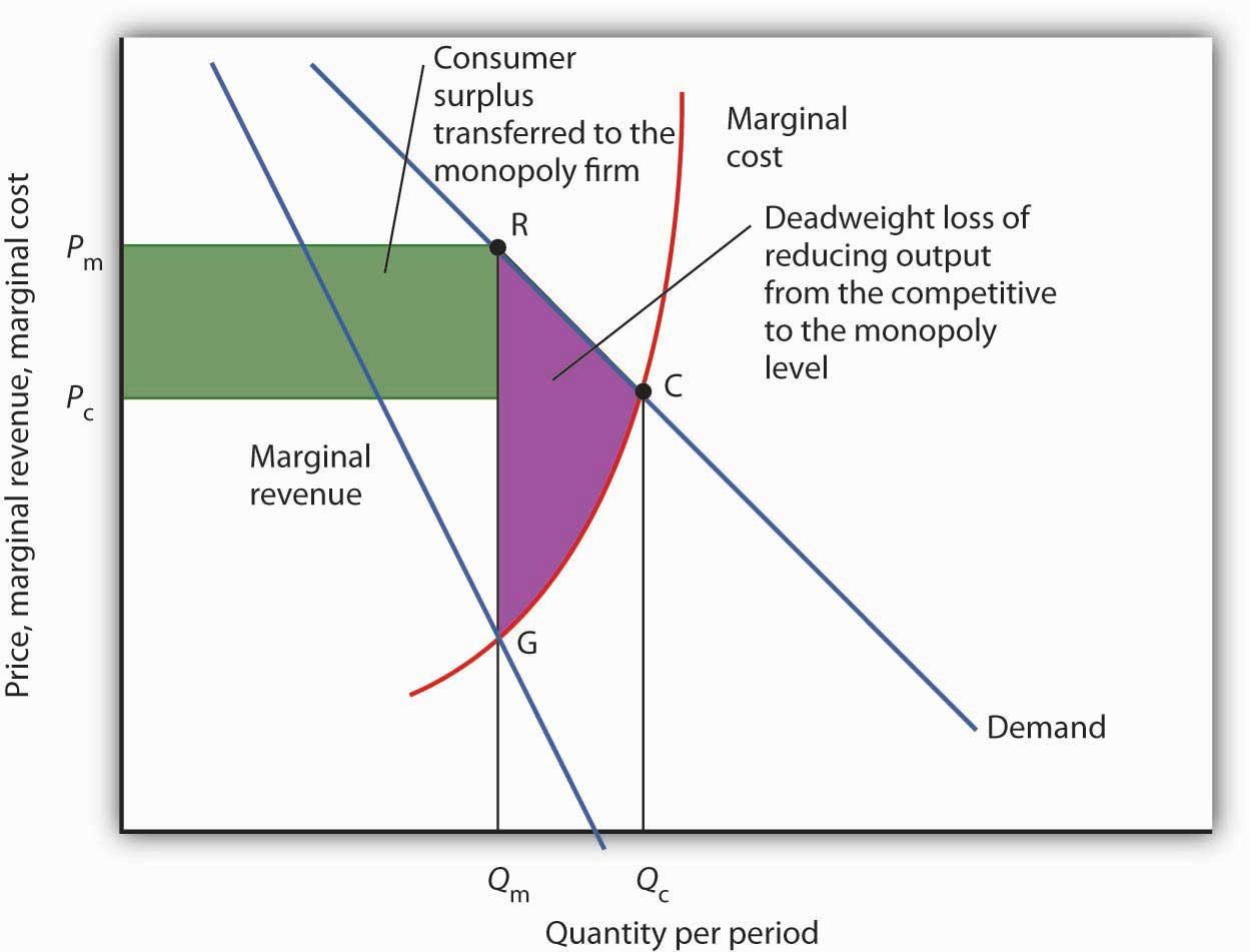 monopoly and perfect competition efficiency Monopolistic competition and resource allocation  from the point of view of  economic efficiency or welfare as compared to perfect competition, monopolistic .