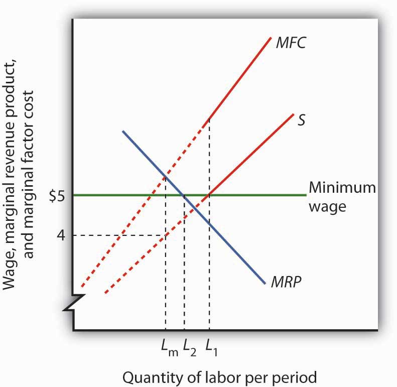monopsony and the minimum wage
