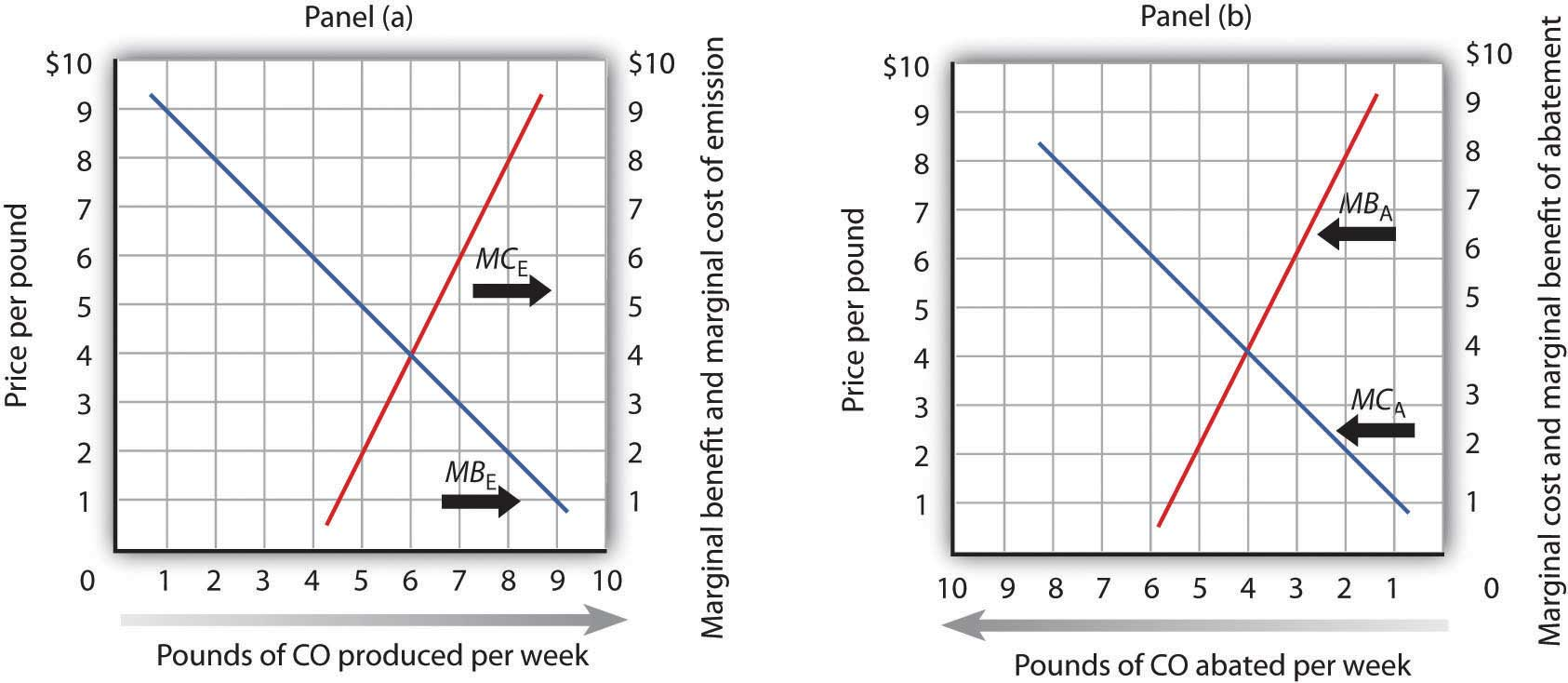 marginal cost and net benefits Marginal cost water pricing: welfare effects and policy implications  marginal  cost including an efficient allocation that maximises total net benefit for.