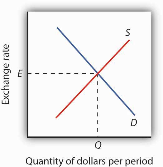 The Equilibrium Exchange Rate Is At Which Quany Of Dollars Demanded Equals Supplied Here Occurs
