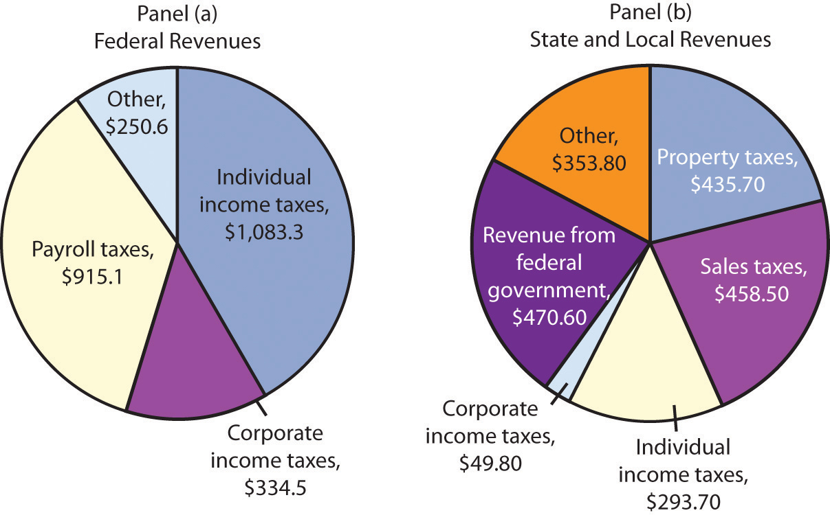 government spending and revenues in america A policy analysis tool from new america's education program and the government provides significant the forgone revenue and spending on education tax.