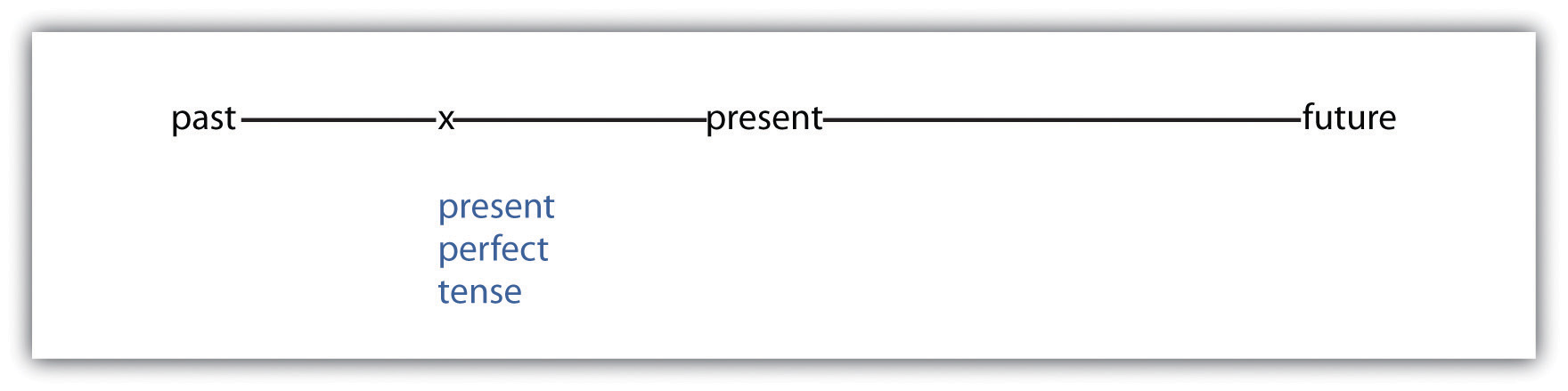 Present Perfect Continuous Tense Formula The Present Perfect Tense Has