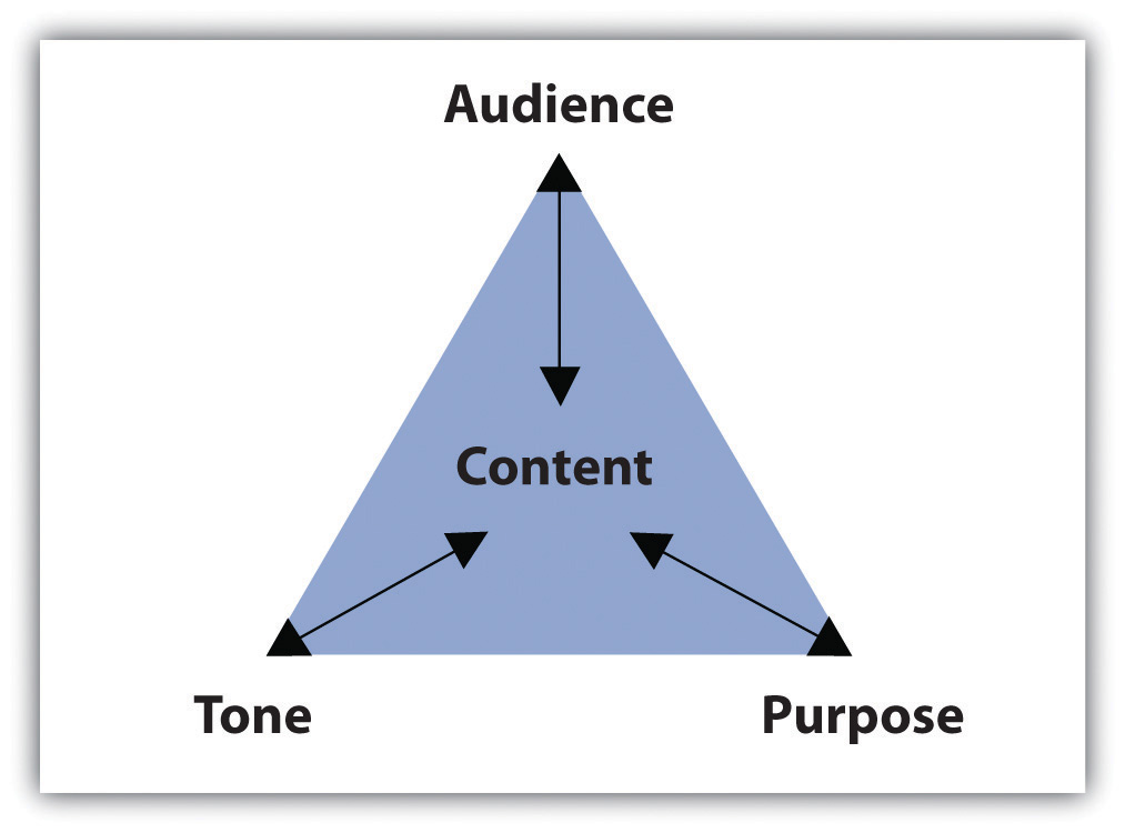 purpose tone content Before you start writing any piece, regardless if it is academic or personal, you  must carefully consider three questions: what is the purpose of.