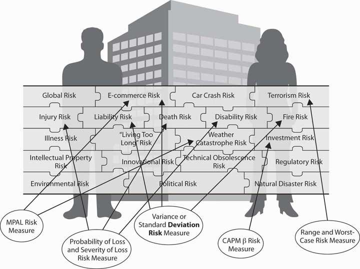 Risk Measurement And Metrics