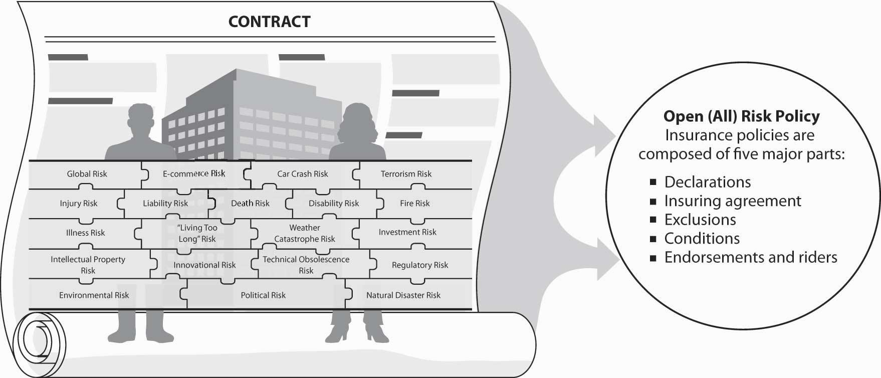 Structure and analysis of insurance contracts figure 101 links between the holistic risk puzzle and the insurance contract platinumwayz