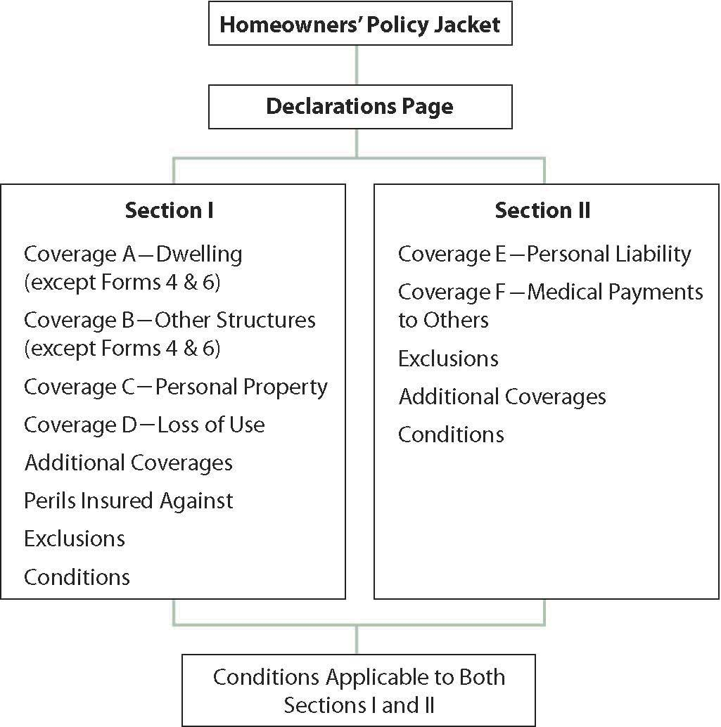 Packaging Coverage Homeowners Policy Forms And The