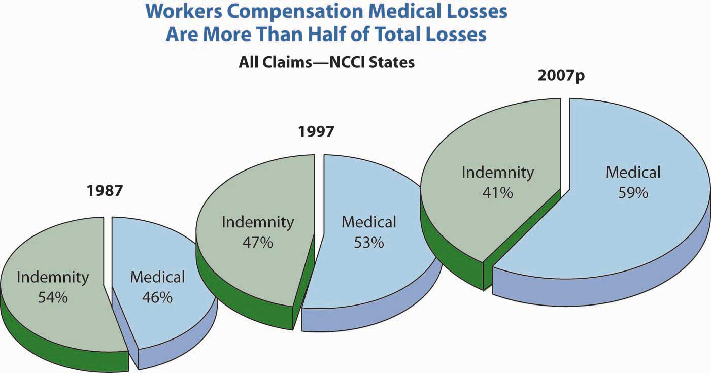 Risks Related To The Job Workers Compensation And Unemployment