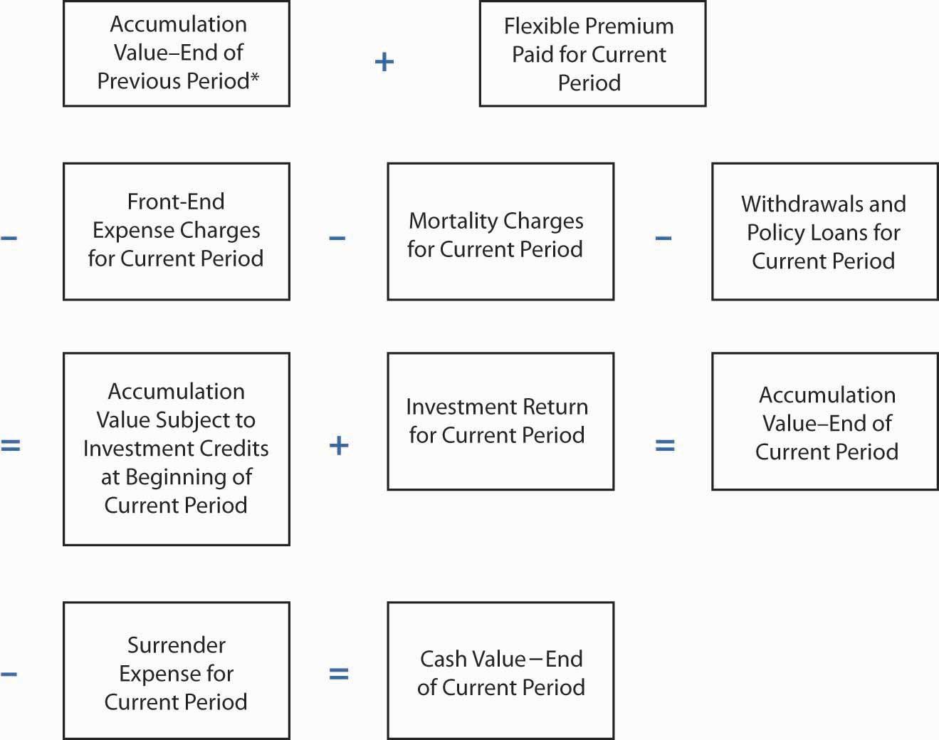 process flow diagram definition process flow diagram notation
