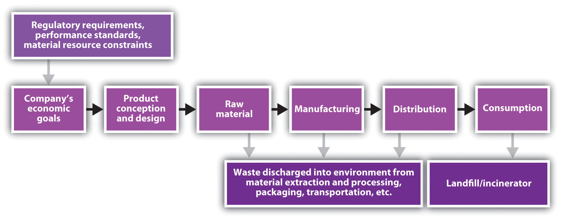 green manufacturing sustainability at frito lay View essay - frito lay wk3 from gscm 504 at devry chicago running head: case study-green manufacturing and sustainability at frito-lay case study-green manufacturing and sustainability at.