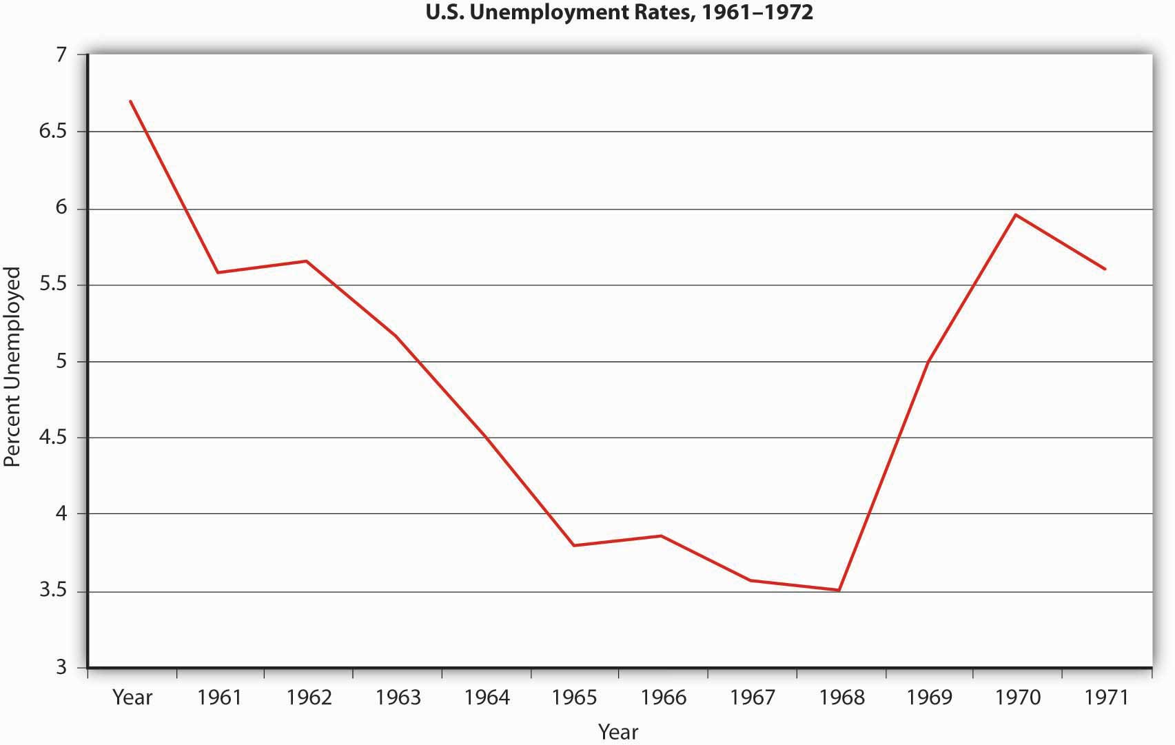 inflation and money figure 25 4 u s unemployment rates 1961 1972