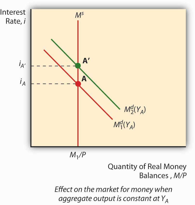 interest rates affects on the is lm Into account the effect of foreign trade on domestic aggregate demand therefore , the is–lm model is useful in analysing the effects of stabilisation policy on real output and the real interest rate, but it cannot be employed to assess issues related to inflation, long-run unemployment, and the exchange rate because great.