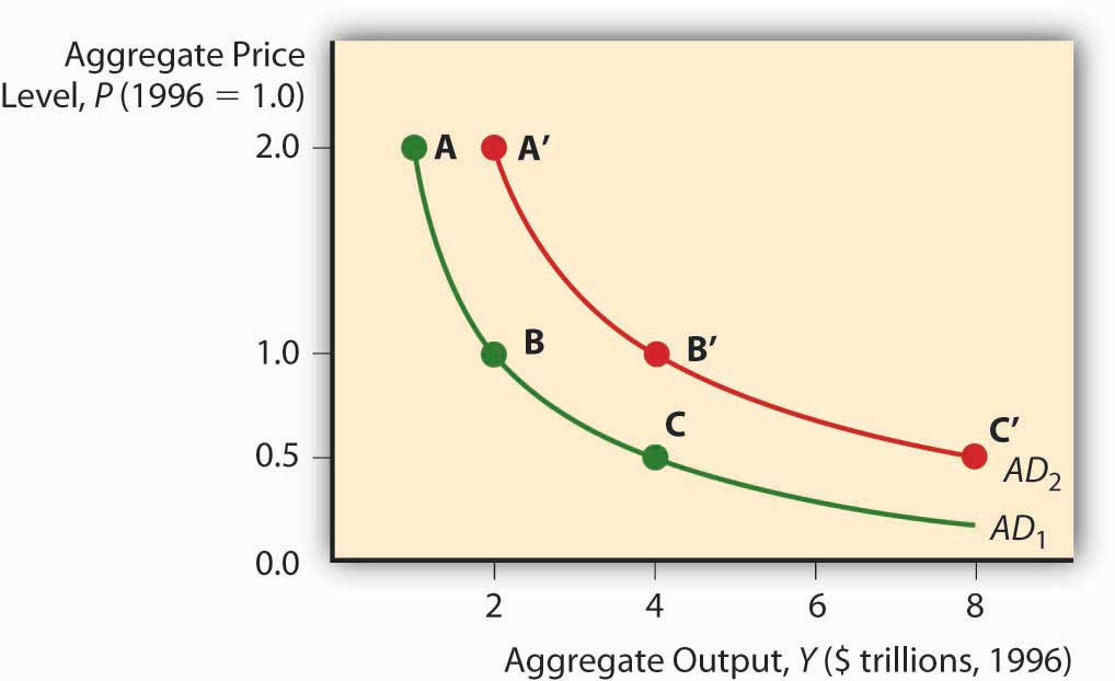 Aggregate Demand Equation Figure 23.1 Aggregate Demand