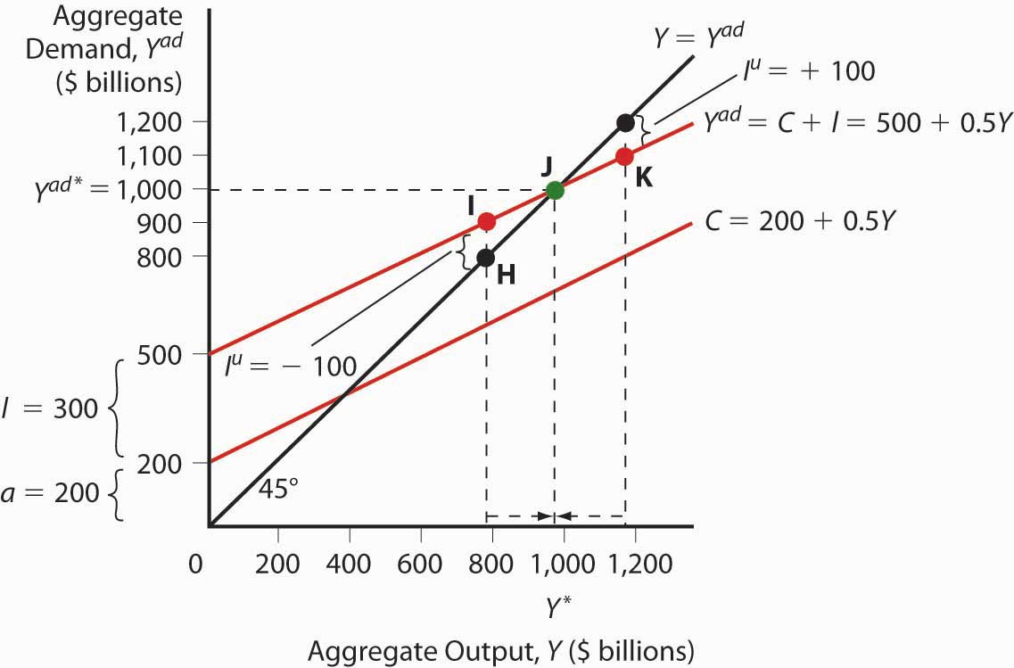 Aggregate output and keynesian cross diagrams exercise pooptronica
