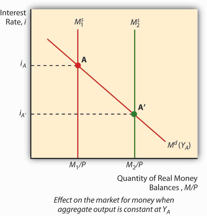 impact of money supply on the Money supply and the exchange rate tejvan pettinger september 26, 2017 currency readers question: does expansionary monetary policy, where money supply is increased, also cause a depreciation in the currency.