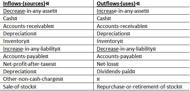 Sample cash flow statement template