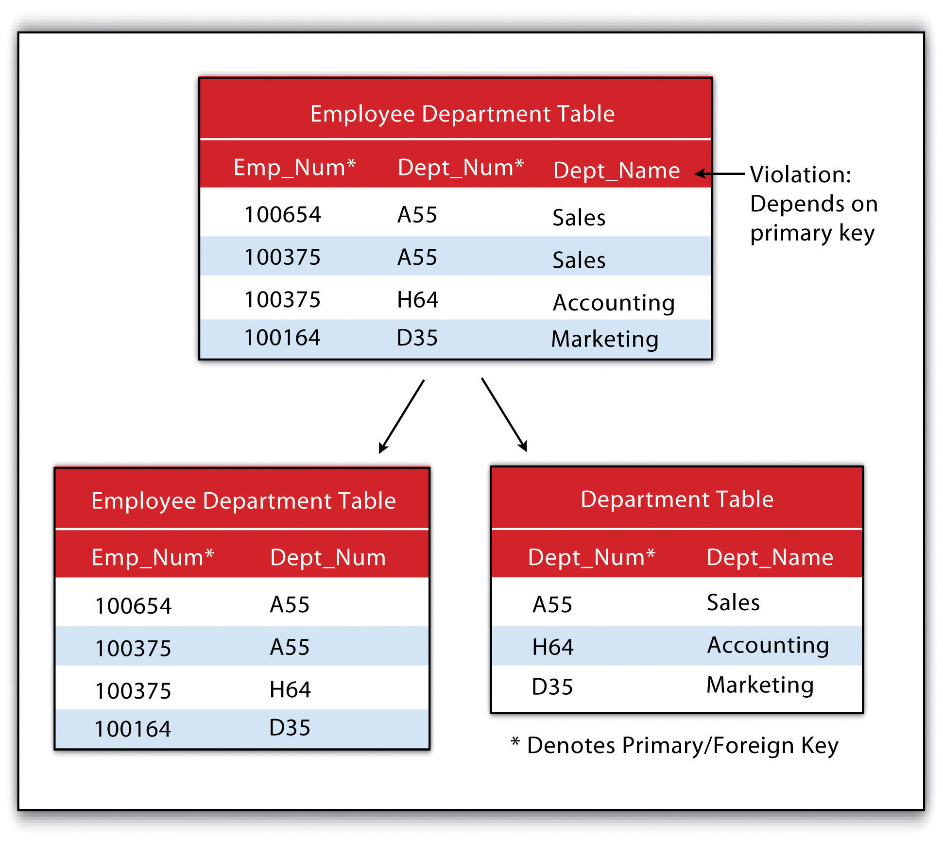 database normalization how to choose primary key