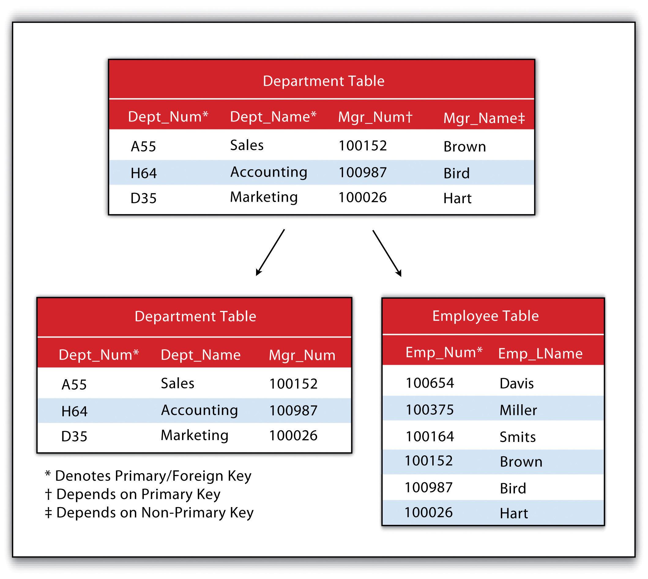 Geospatial Database Management