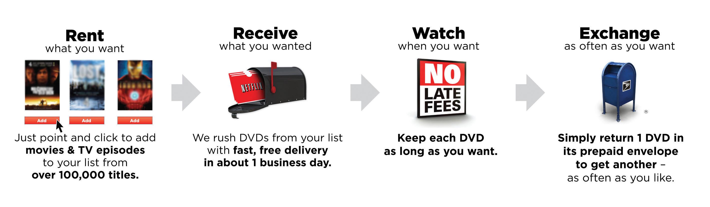 Netflix hbs case study pdf