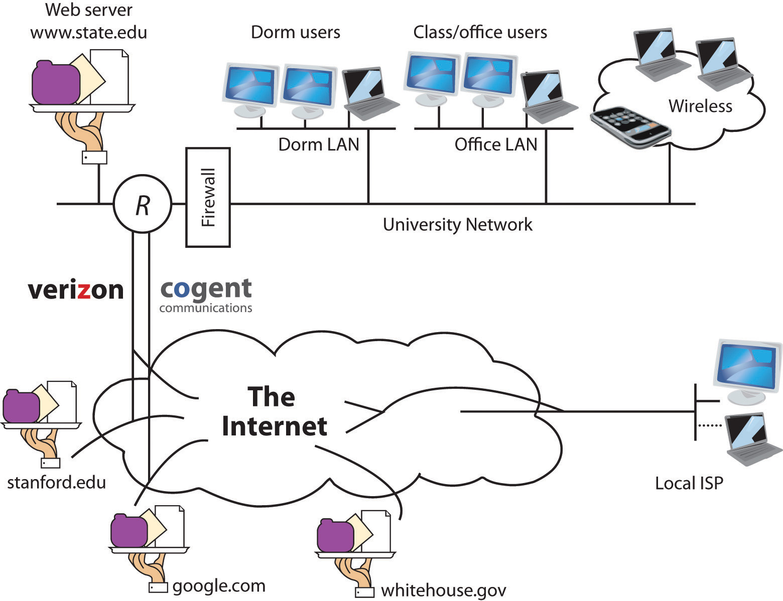 How A Wired Internet Connection Works Diagram 45 Wiring Home Network F4a26aa095033a4440497b169f3f90f5 101 Understanding The Vpn At