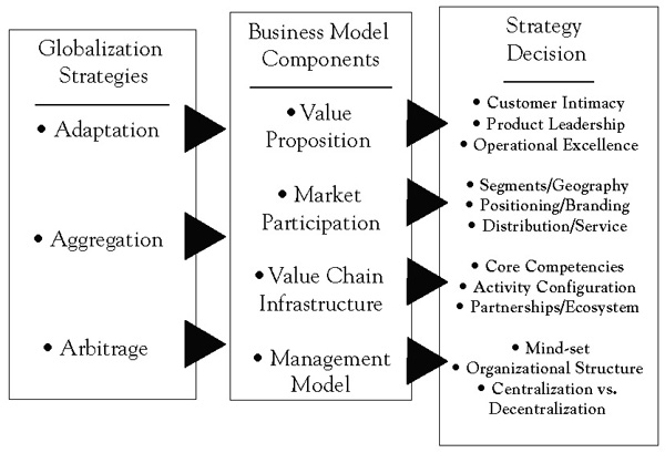business level strategy bmw 2013-03-22  business-level strategy helps an organization achieve core competencies, keep its focus on satisfying the customer needs and preferences to achieve economies of scale and profit above average it also dictate the.