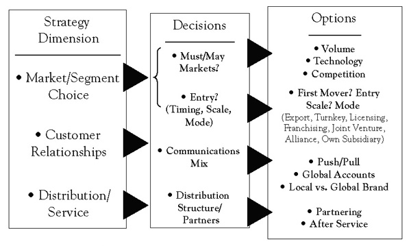 market selection and entry mode Internal factors influencing selection of entry mode koch (2001) introduced a model of mems (market entry mode selection process) he defines seven types of internal factors which influence the mems but we have selected six factors which are as follows.
