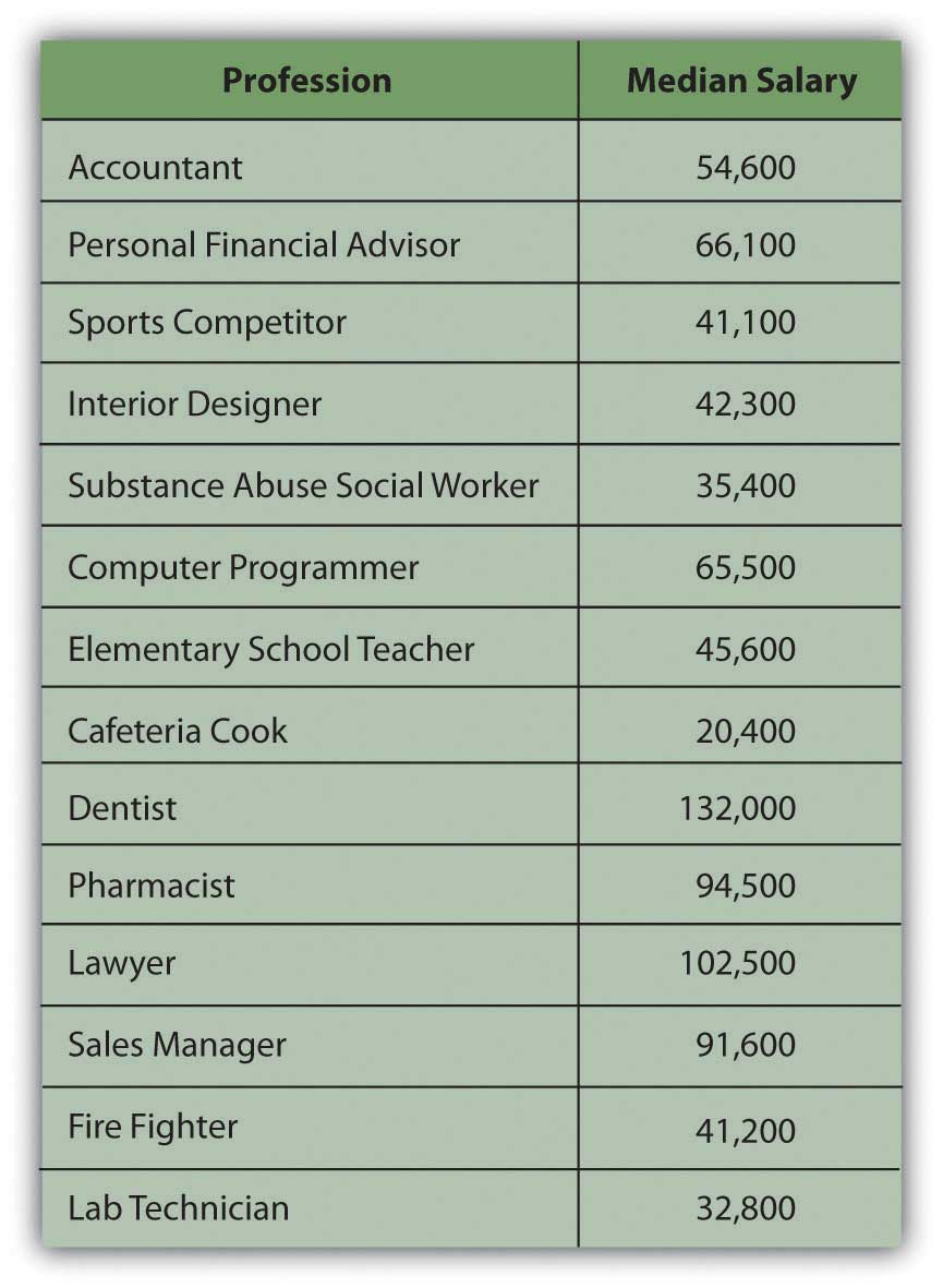 Salary For Librarian In Palm Beach County