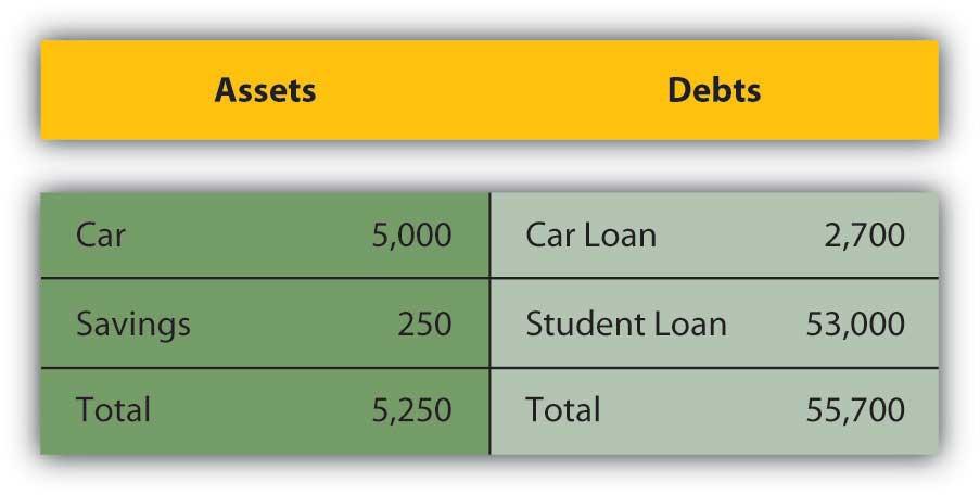 Current Car Loan Rates Clarksville Tn